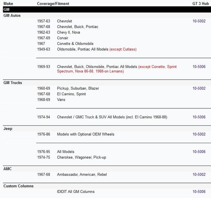GT 3 Bolt Installation Hub Application Chart